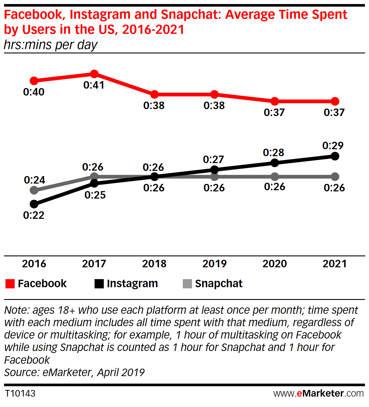 eMarketer Facebook stats