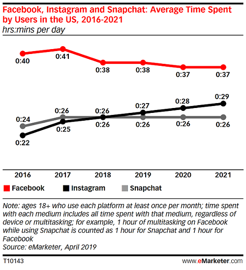 Chart shows Facebook usage over time