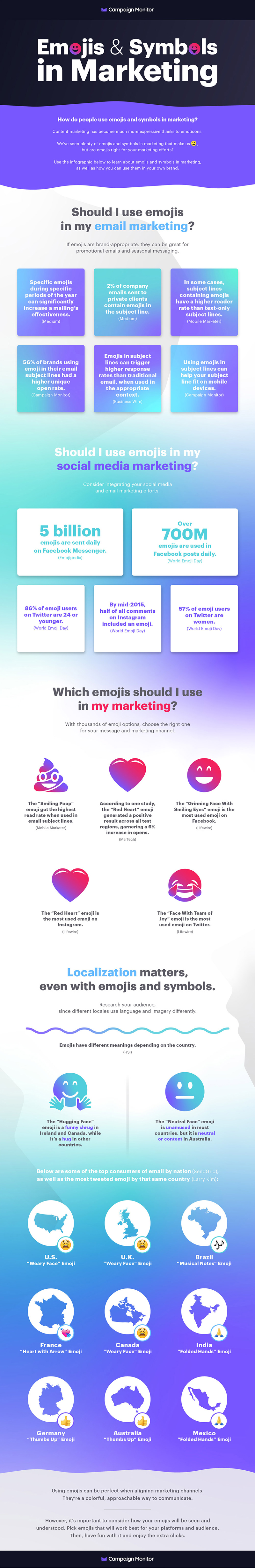 Infographic looks at emoji usage in marketing