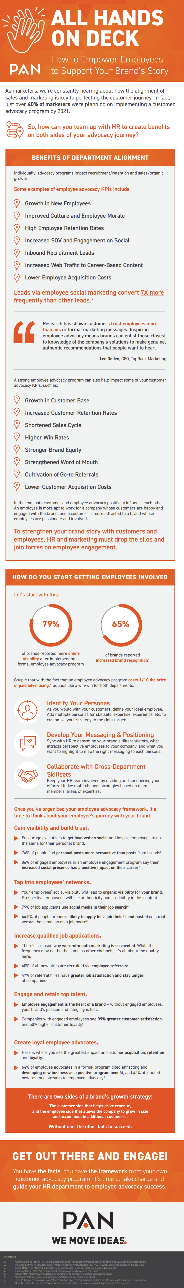 Employee advocacy infographic