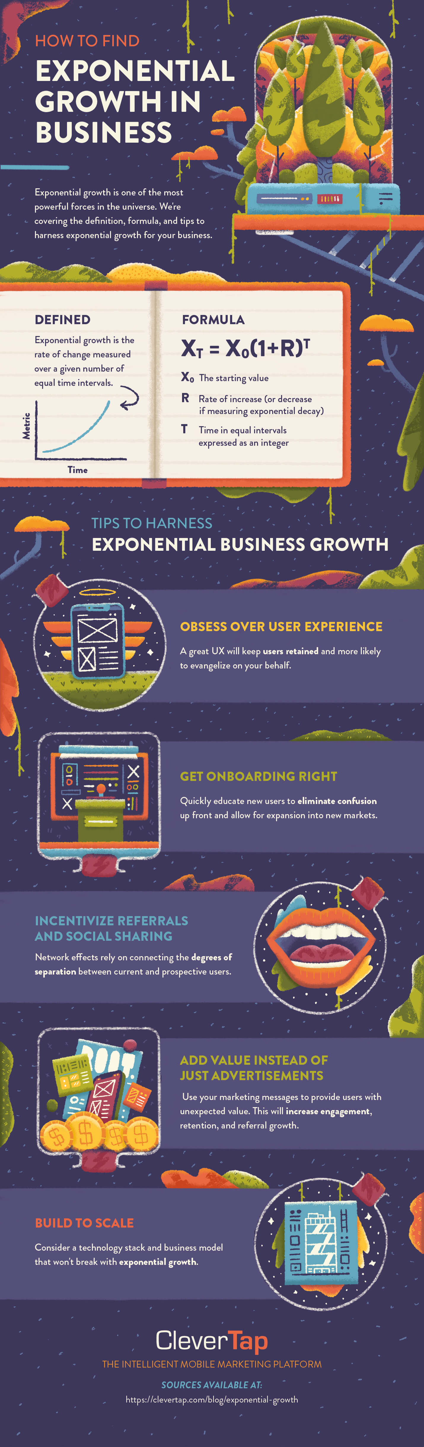 Infographic outlines the key elements of an exponential growth strategy