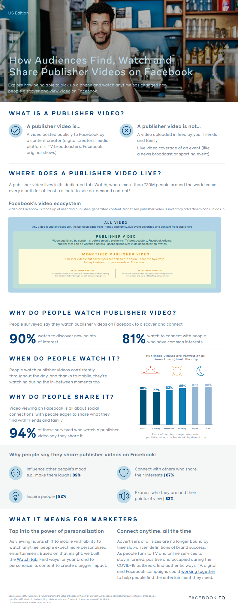 Facebook Watch insights