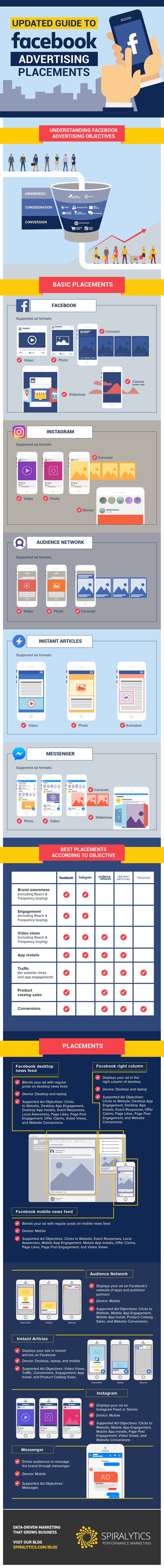 An Updated Guide to Facebook Advertising Placements [Infographic] | Social Media Today