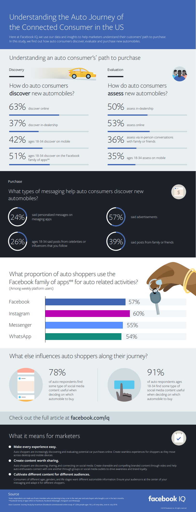 Facebook auto buying report infographic