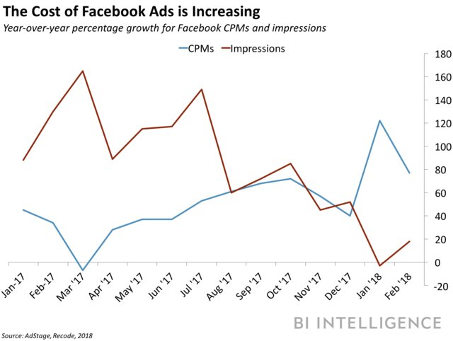 Facebook CPMs vs Impressions graph
