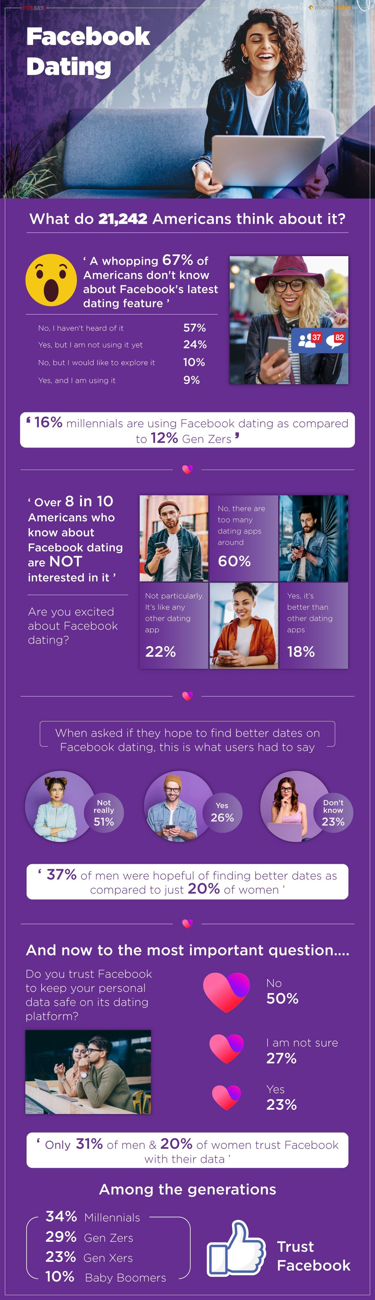 Facebook Dating survey report