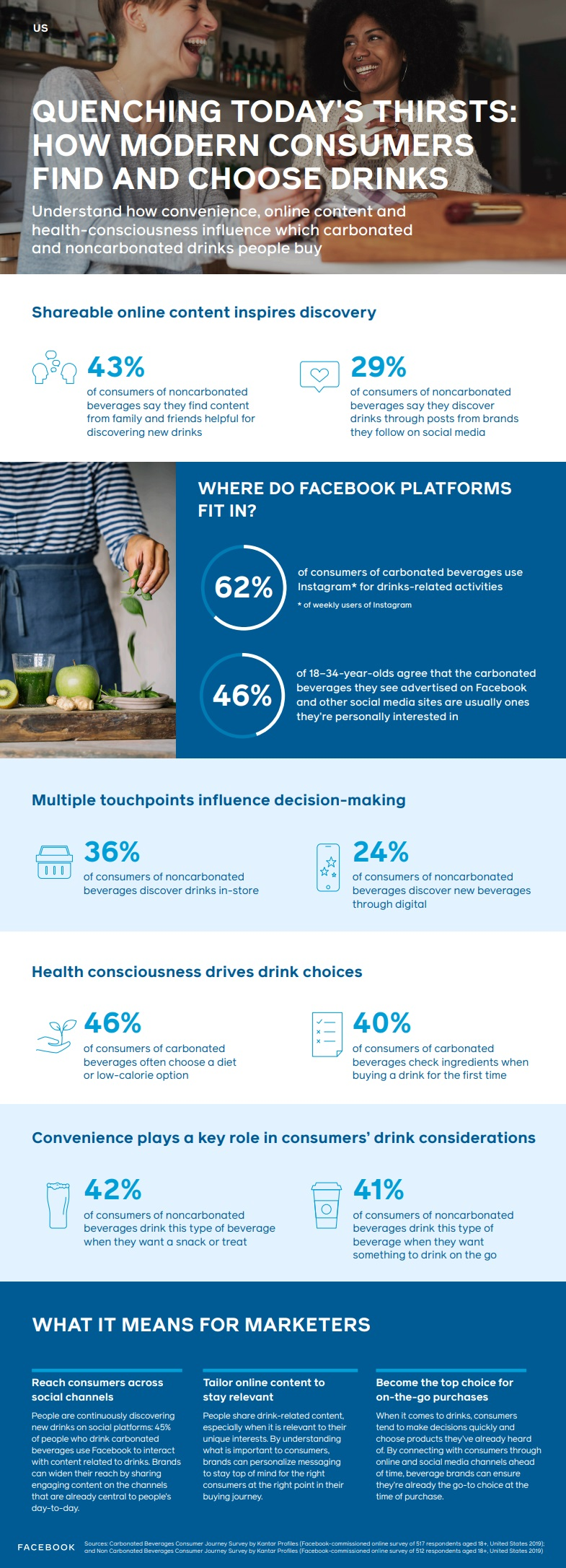 Facebook beverage marketing infographic