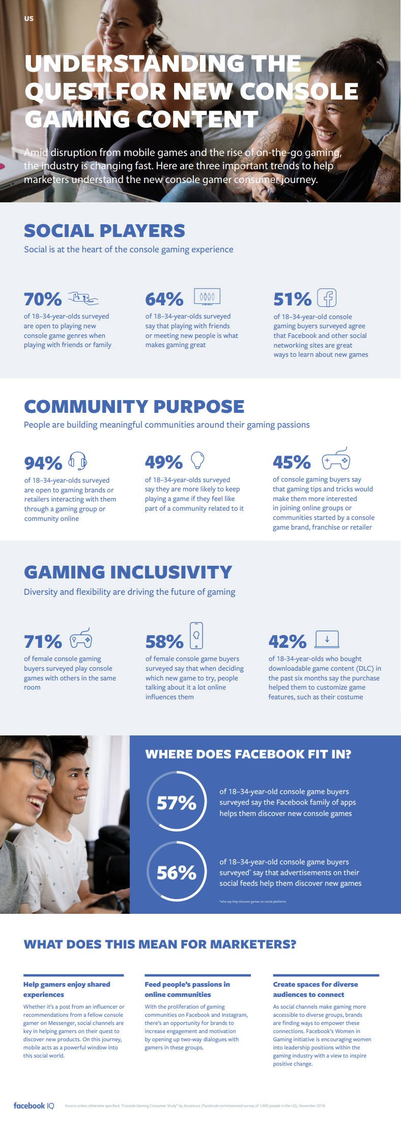 Facebook gaming insights infographic