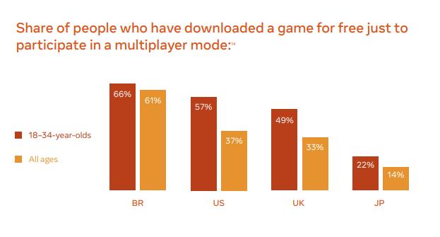 Статистика игр на Facebook