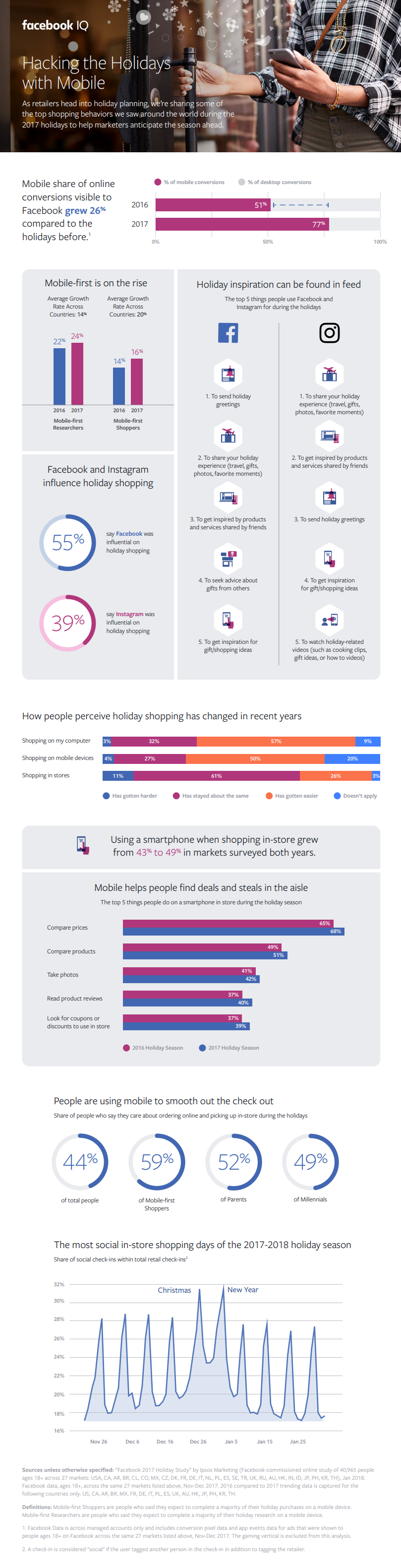 Facebook holiday shopping trend insights infographic