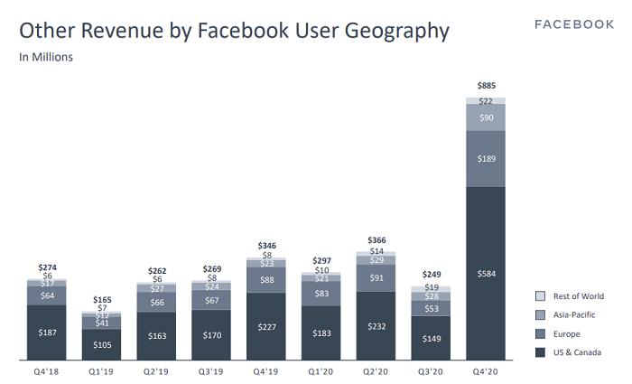Facebook Q4 'Other' revenue