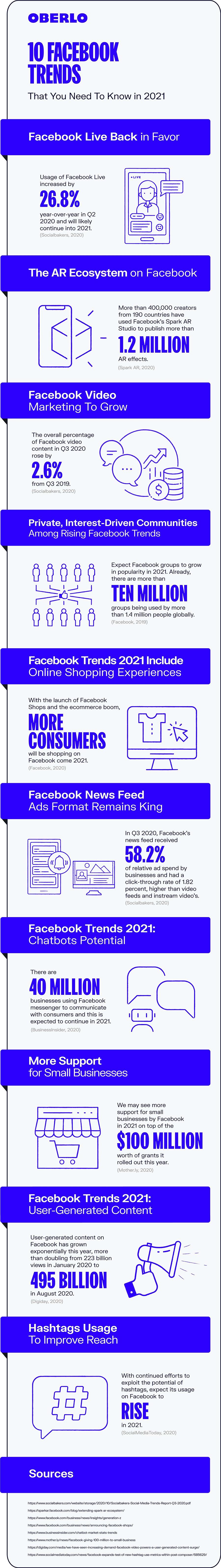 Facebook trend tips