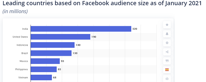 Facebook usage markets