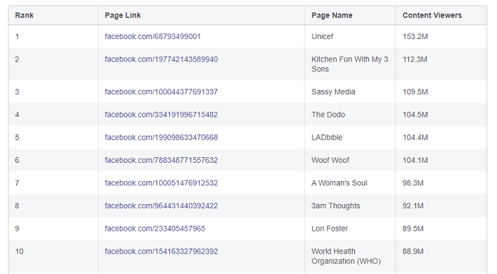 Facebook Most Viewed Content report