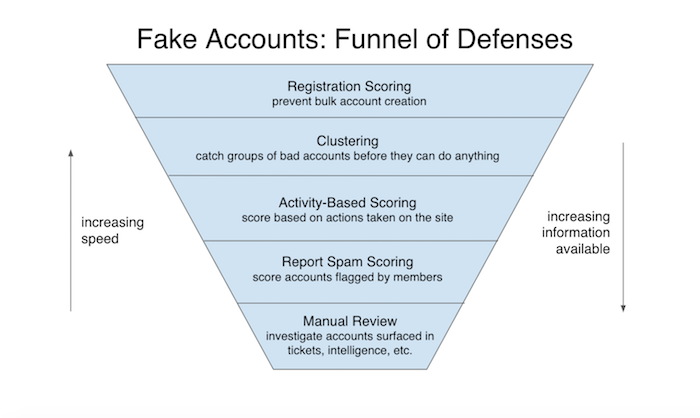Graphic demonstrated LinkedIn's suspect account detection process
