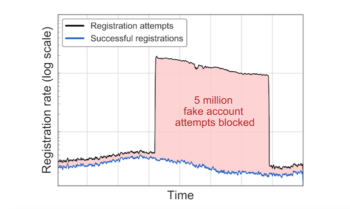 Chart shows LinkedIn registration blocks for suspect accounts