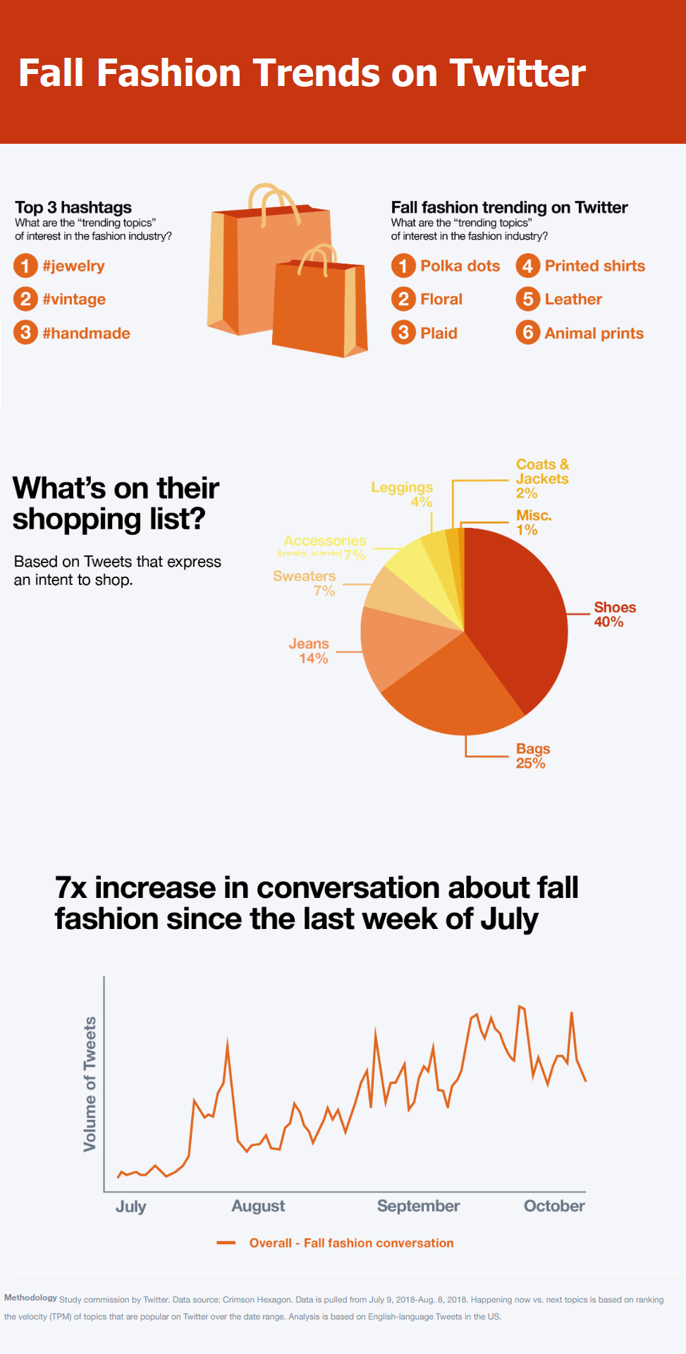 Twitter Fall Fashion Trends infographic