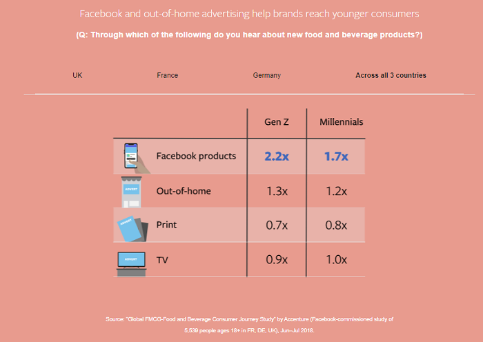 Facebook outdoor ads study