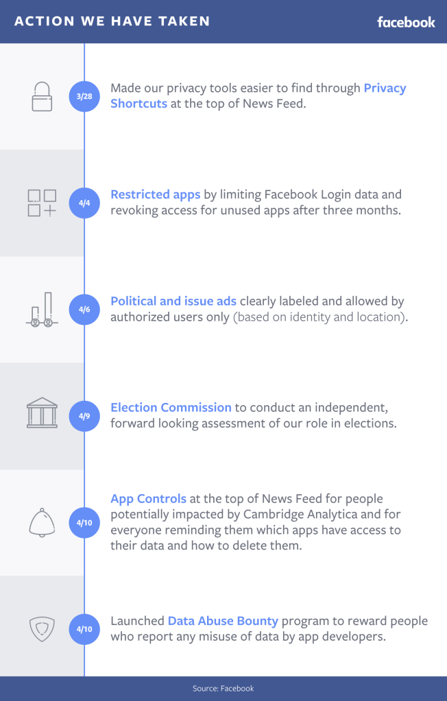 Facebook Adds Data Abuse Bounty, New Access Rules for Apps | Social Media Today