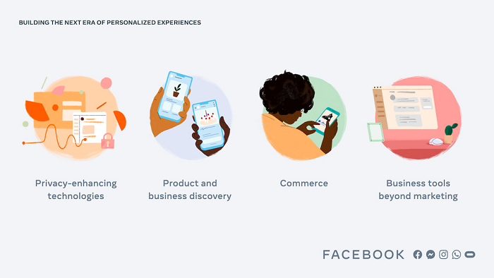 , Facebook Outlines 4 Key Focuses on Product Innovation