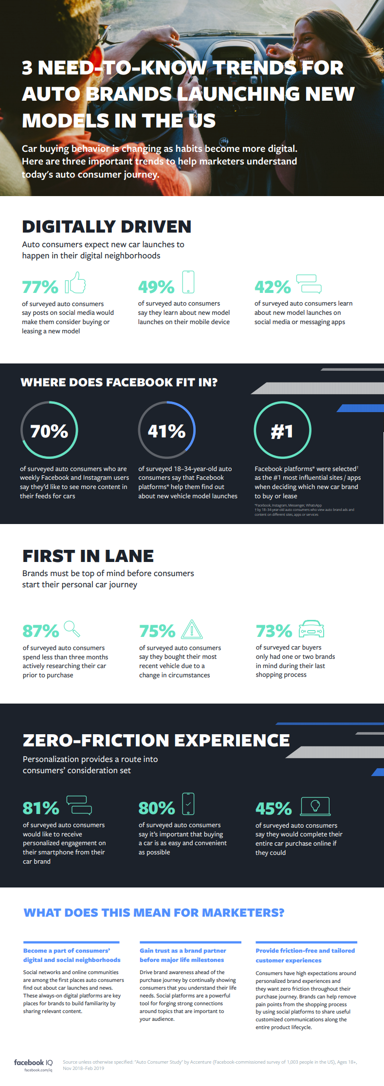 Facebook US auto marketing research