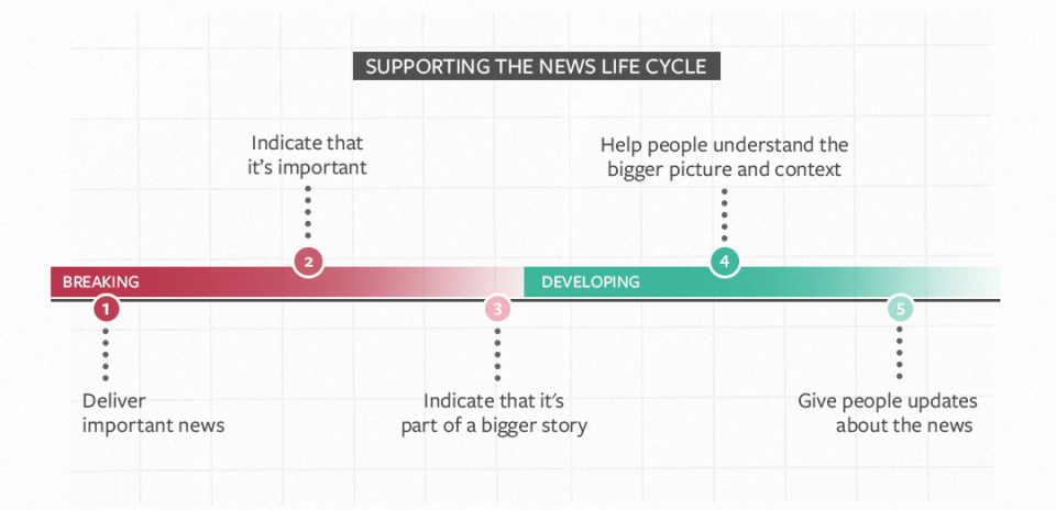 Facebook breaking news cycle graph