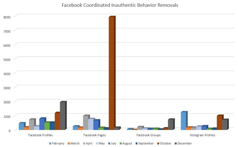 Facebook CIB reports