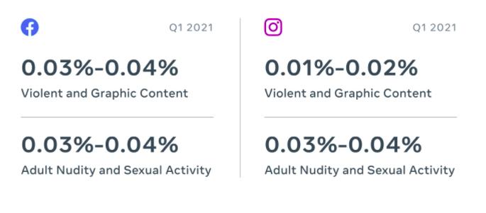 Facebook community standards report