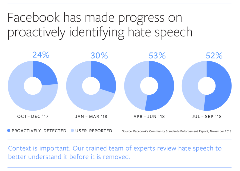 Facebook data on detecting and removing hat speech
