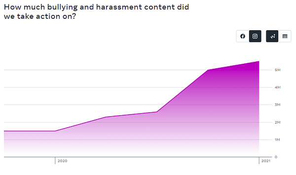 Instagram bullying and harassment content