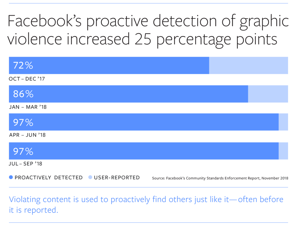 Facebook charts showing improvement in detecting posts depicting violence