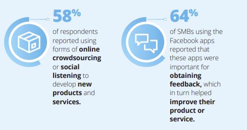 Facebook Deloitte SMB report