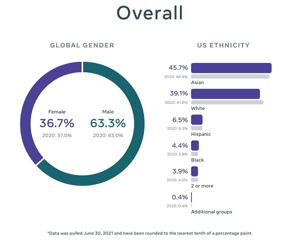 Facebook diversity goals