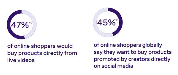 Informe sobre las tendencias de consumo de Facebook