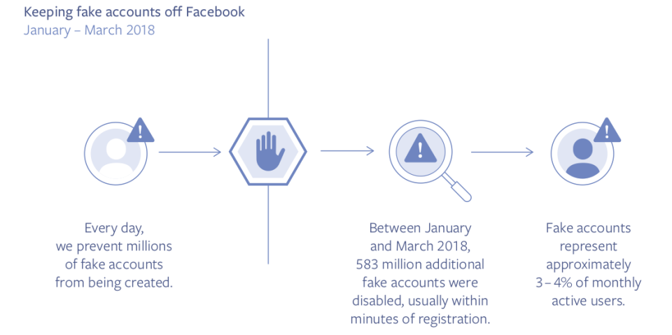 Facebook Outlines the Number of Fake Accounts on Their Platform in New Report | Social Media Today