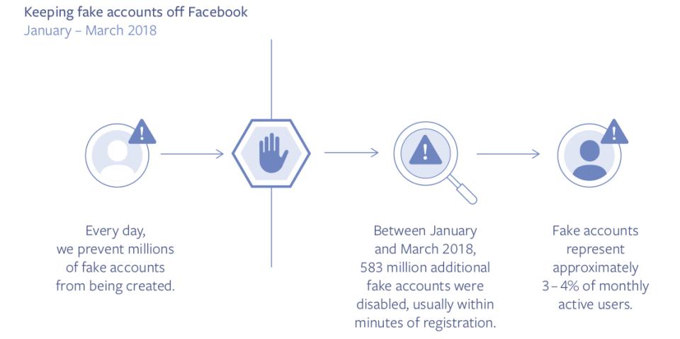 Facebook describe el número de cuentas falsas en su plataforma en un nuevo informe | Social Media Today