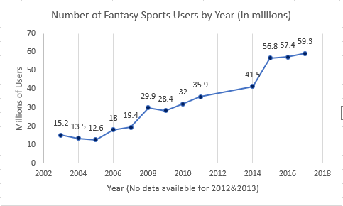 Fantasy sports players over time [graph]