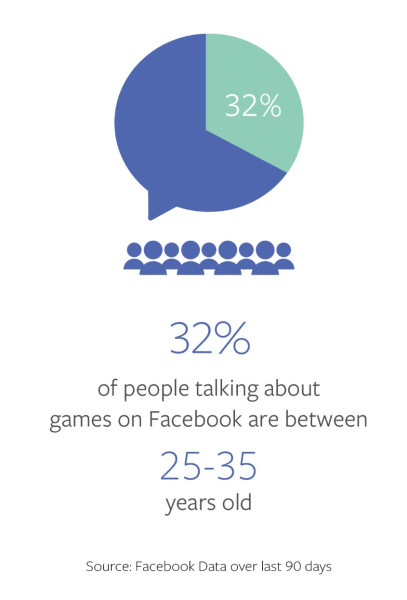Chart looks at the average age of gamers on Facebook