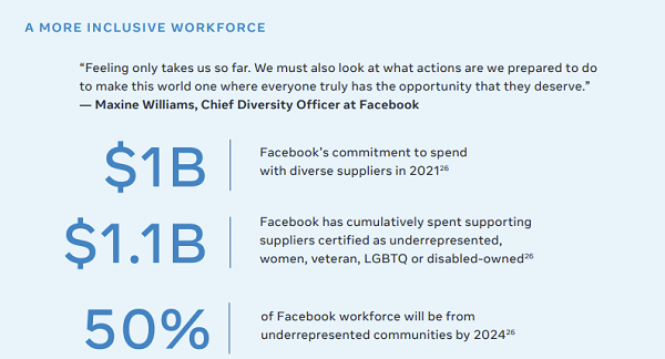 Facebook gender imbalance report