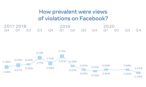 Facebook enforcement actions