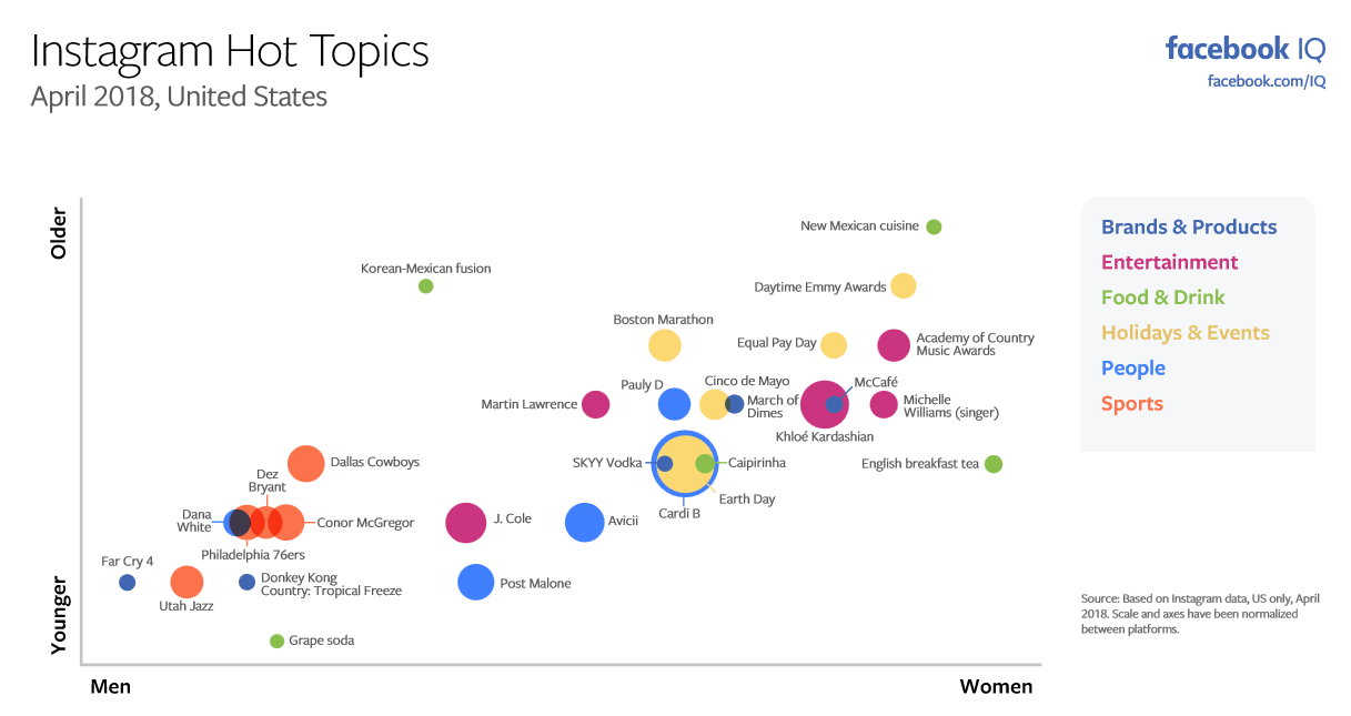 The Most Discussed Issues on Facebook and Instagram in April [Infographic] | Social Media Today