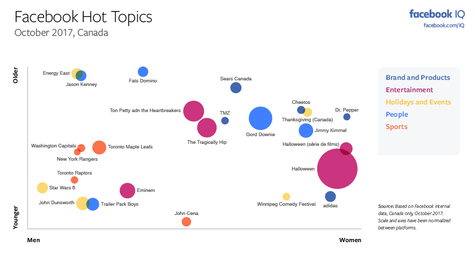 The Most Discussed Issues on Facebook and Instagram in October [Infographic] | Social Media Today