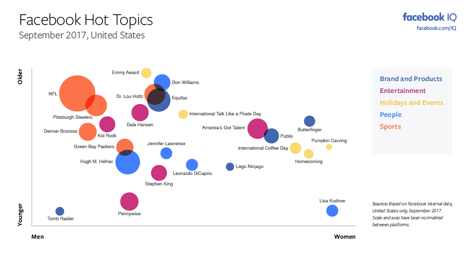 The Most Discussed Issues on Facebook and Instagram in September [Infographic] | Social Media Today