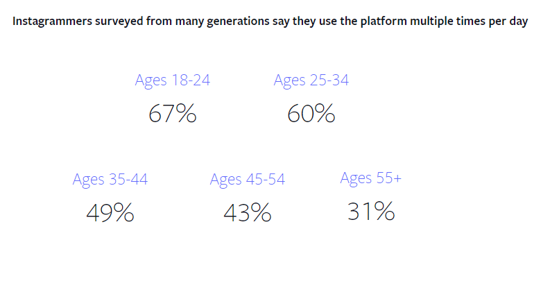 Facebook instagram study - daily usage by demographic