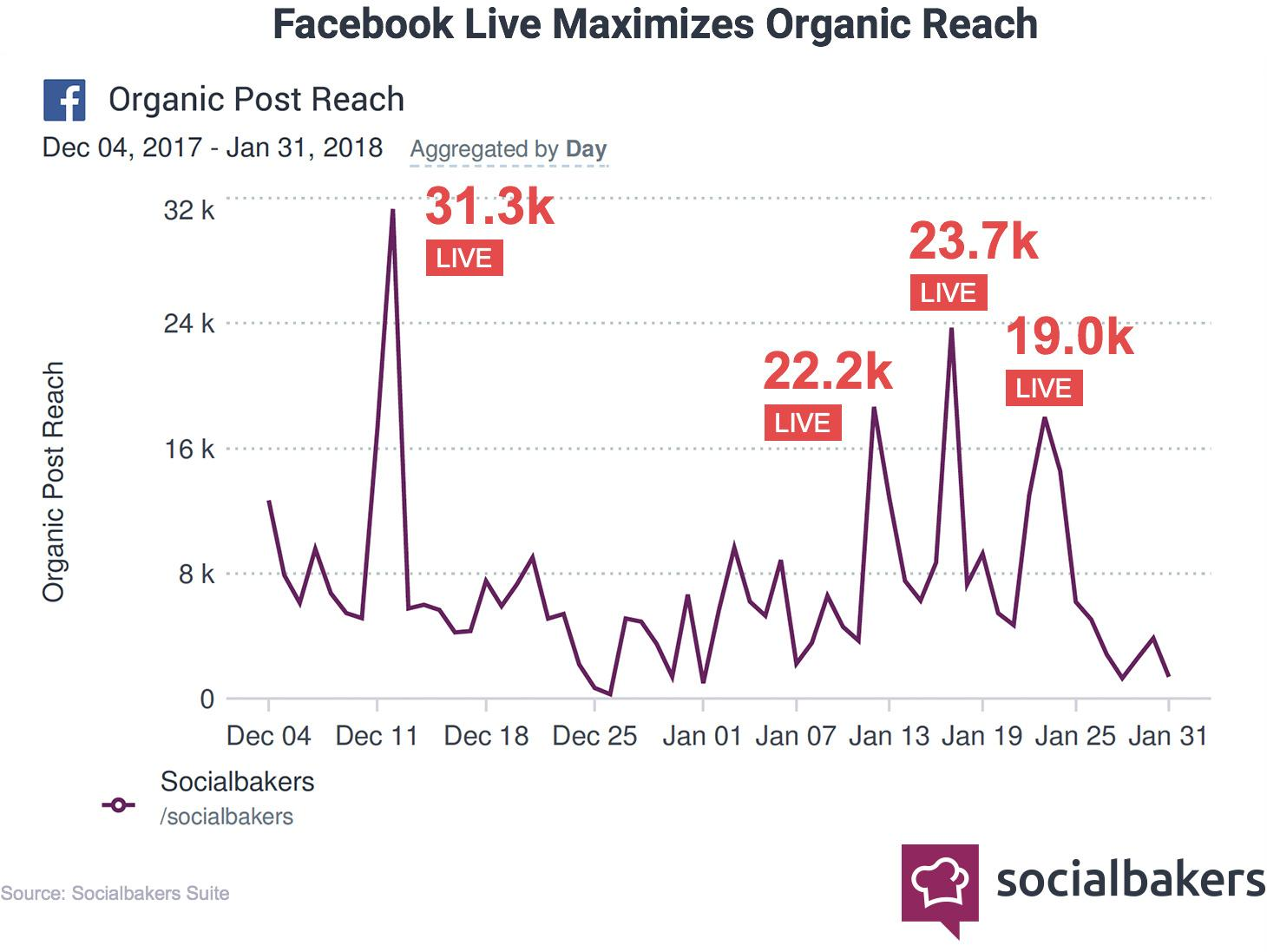 3 Notes on Facebook's News Feed Changes Thus Far | Social Media Today