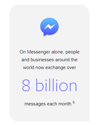 Facebook Messenger business usage stats
