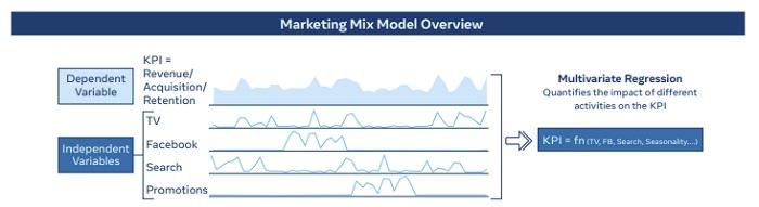 Facebook MMM process