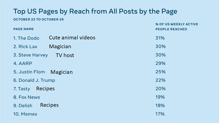 Facebook Page reach