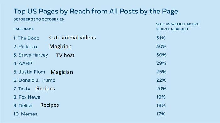 Facebook alternative engagement list