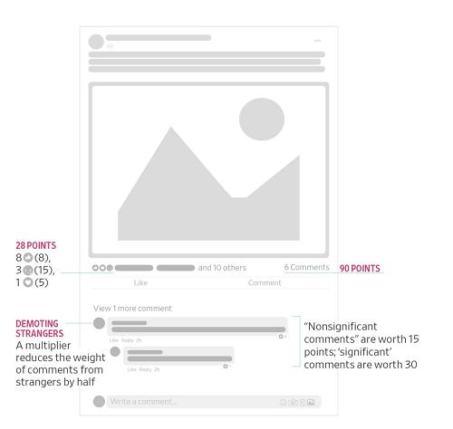 Facebook post scoring in algorithm update